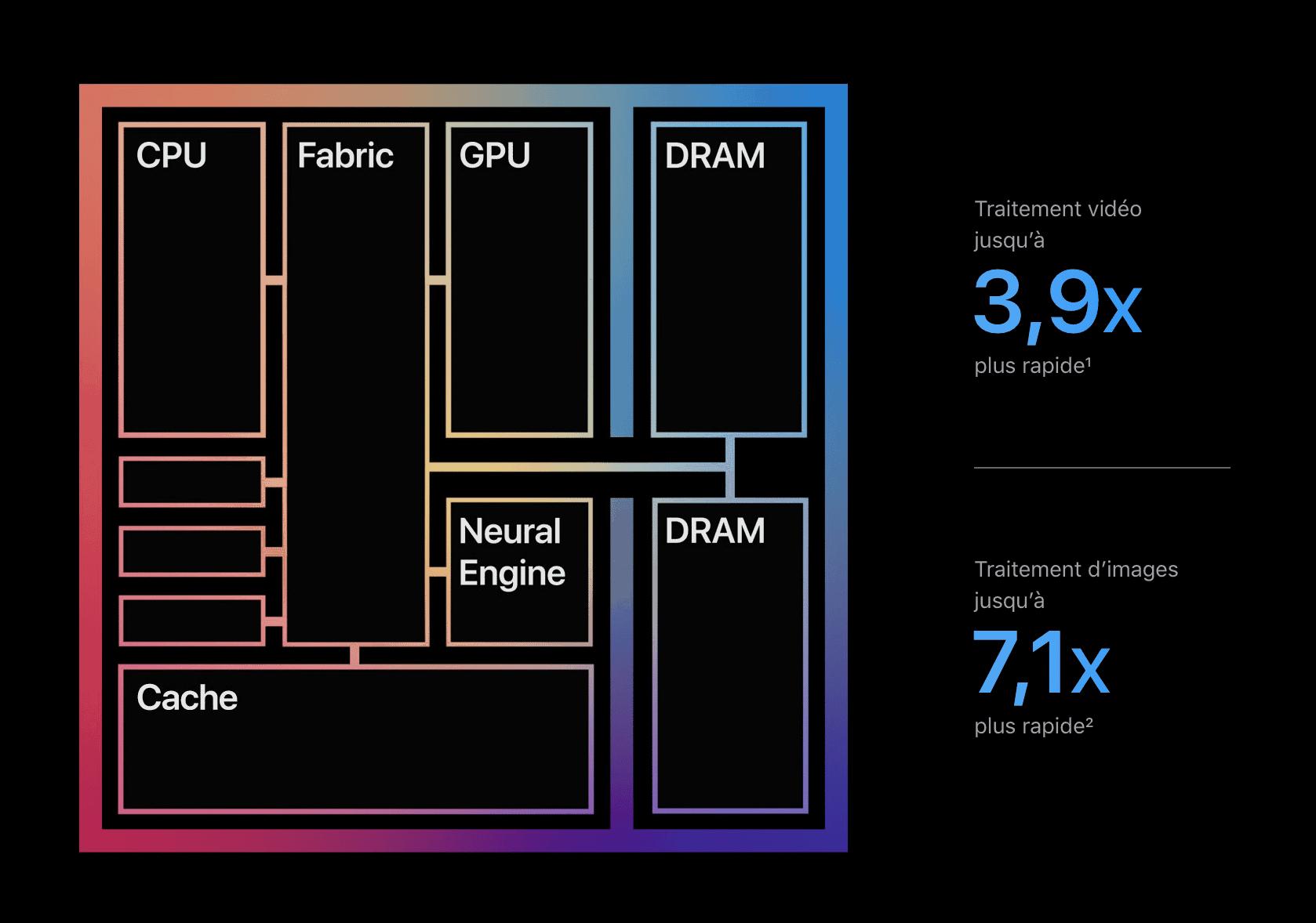 Test MacBook Pro M1 / MacBook Air M1