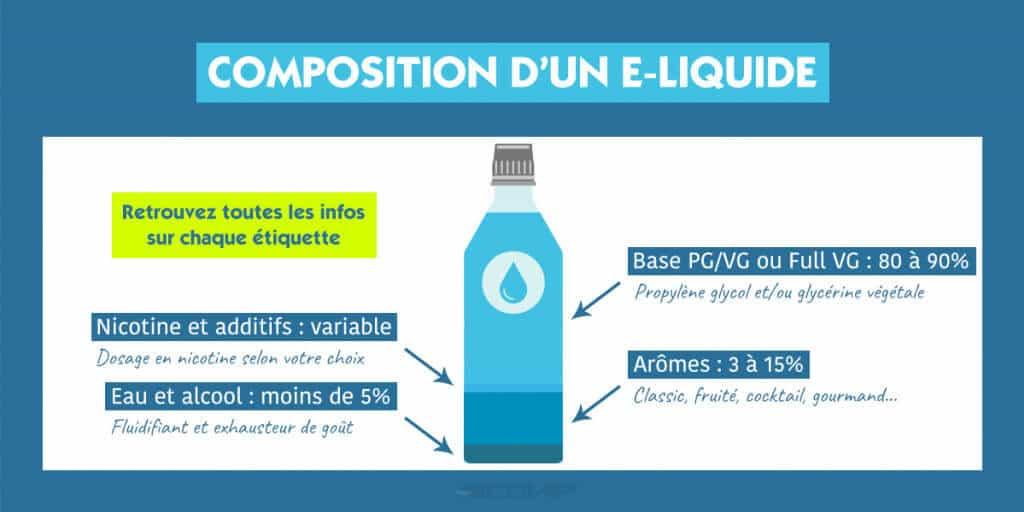 Cigarette électronique : Qu'y a t-il dans mon e-liquide ?