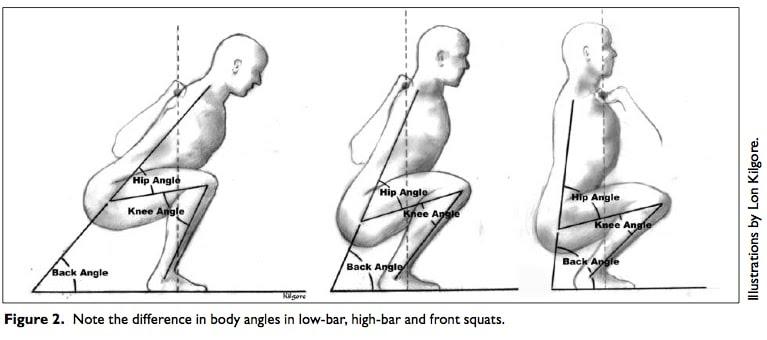 Différence entre squat avant et squat nuque